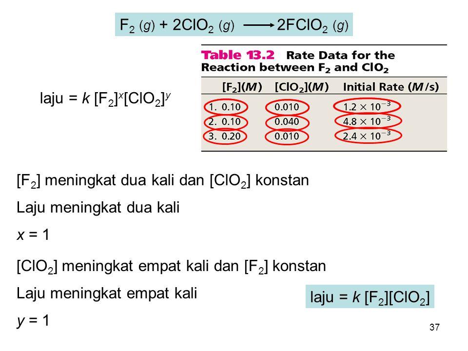F2 (g) + 2ClO2 (g) 2FClO2 (g) laju = k [F2]x[ClO2]y. [F2] meningkat dua kali dan [ClO2] konstan.